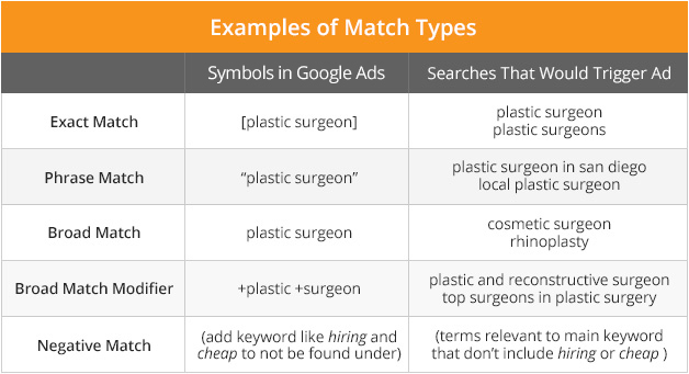 The 5 Types Of Keyword Matches On Google Ads