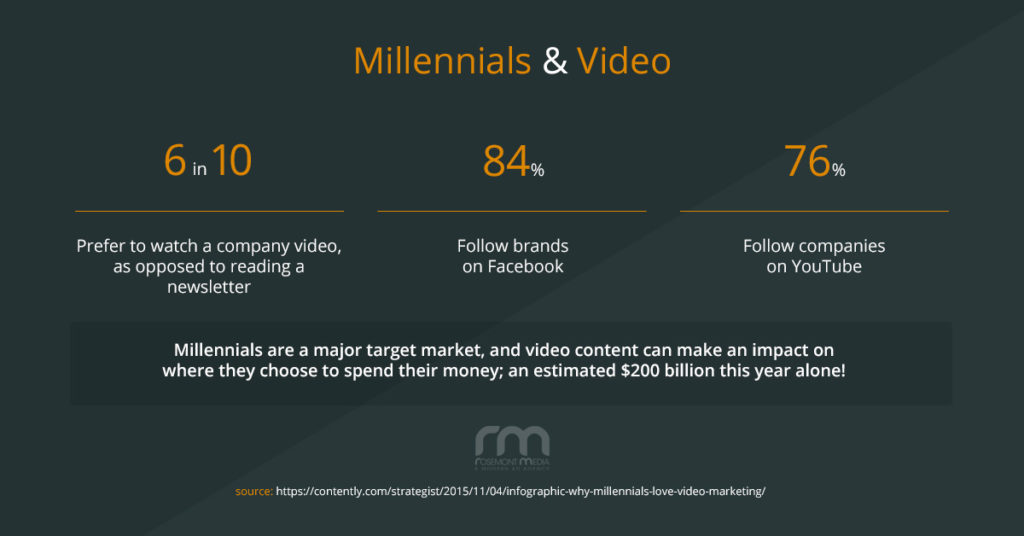 millennials and video