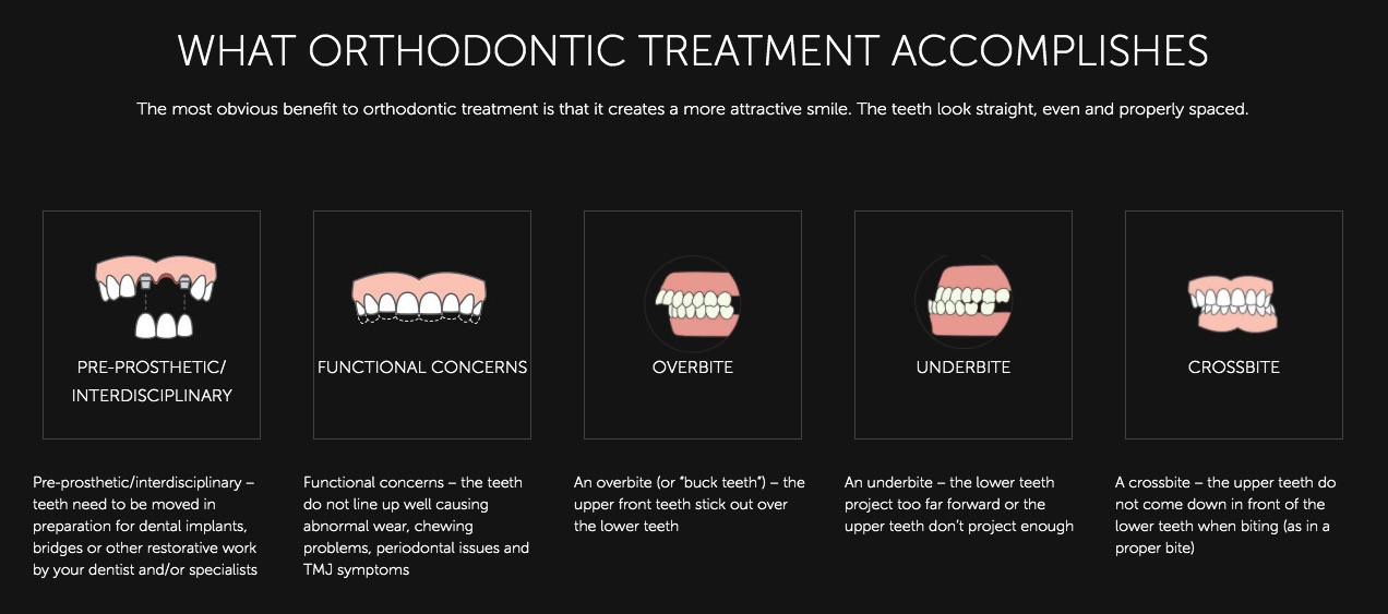 Visual aide for orthodontics