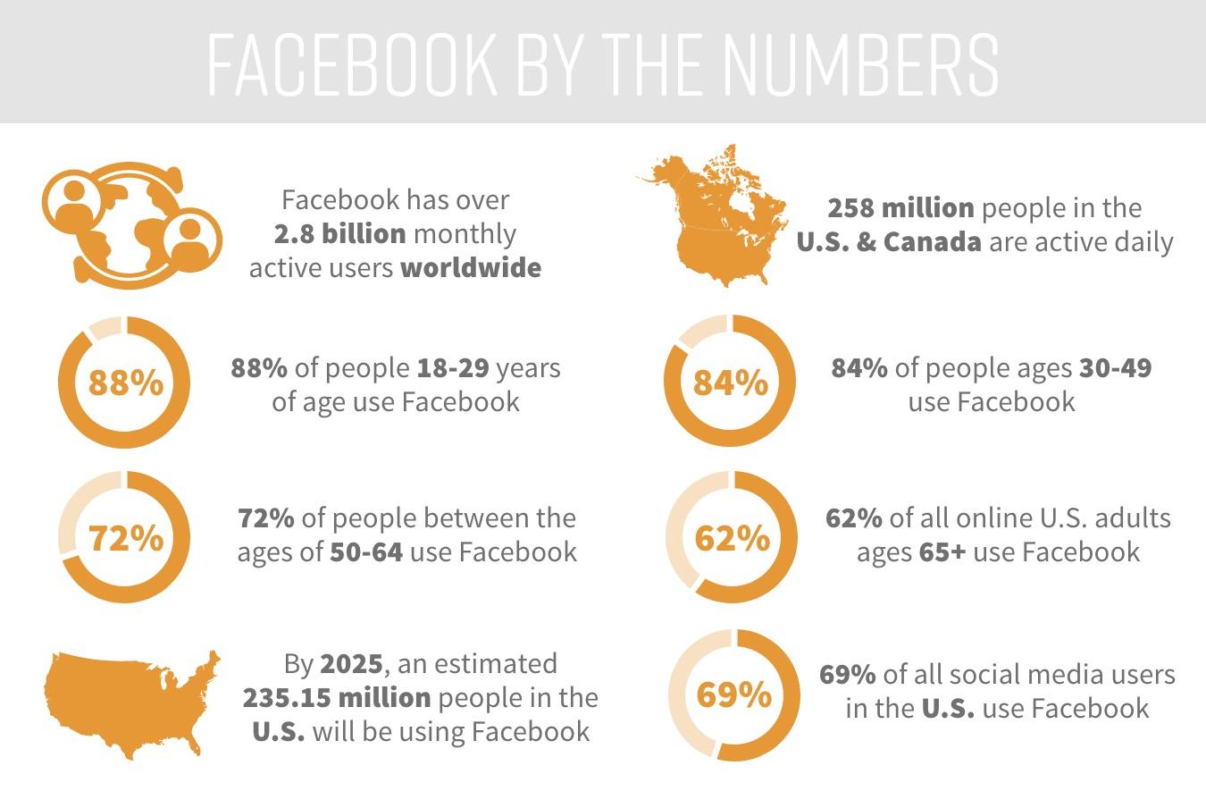 Facebook user statistics