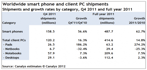 smartphone, PC, sales, apple, iphone